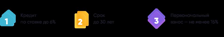 """Условия программы """"Семейная ипотека"""""""